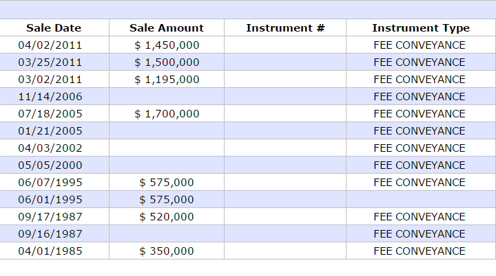 Past sales history from tax records